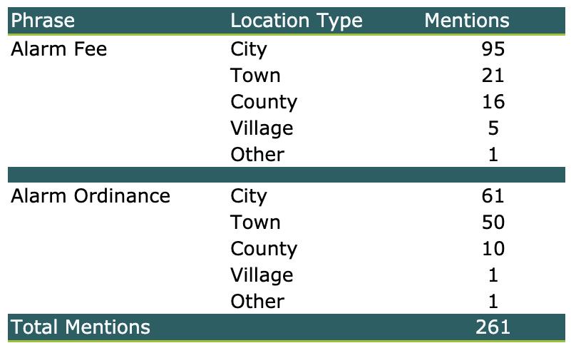 Alarm Fee and Alarm Ordinance Mention Table