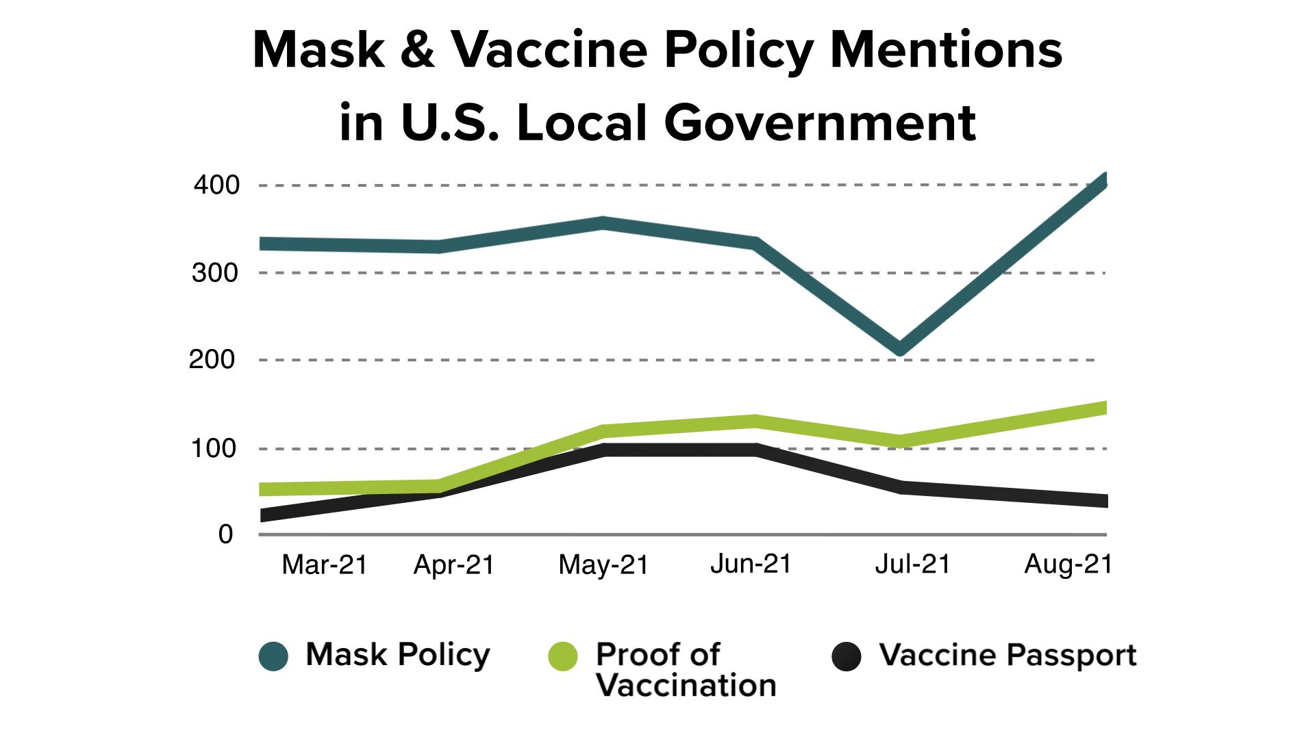 Mask Mandate Graph